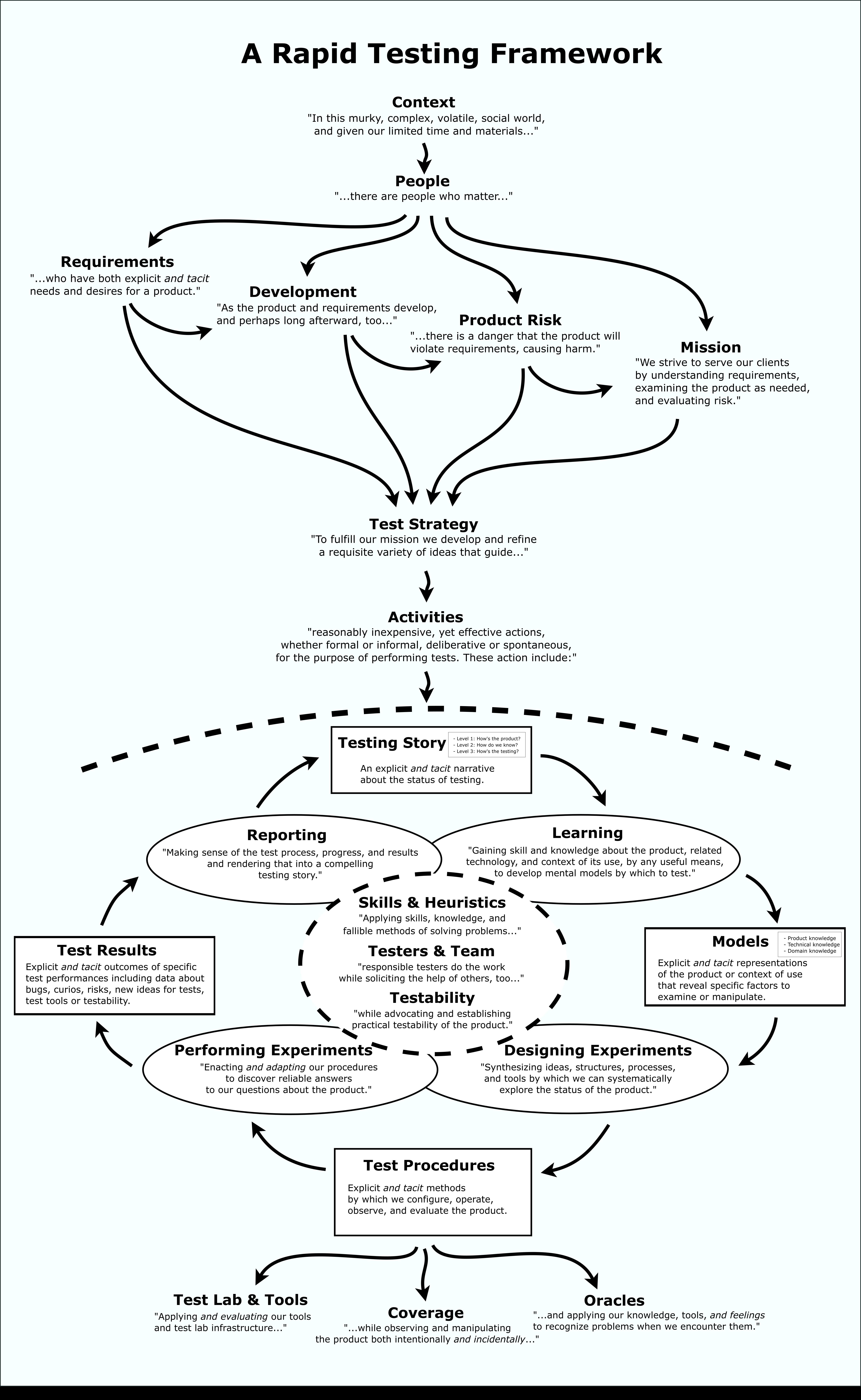 Rapid Software Testing Framework